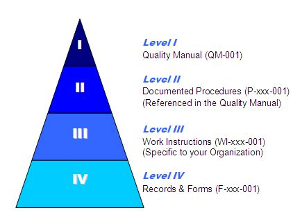 ISO 9001:2008 Documentation Requirements - 9000 Store