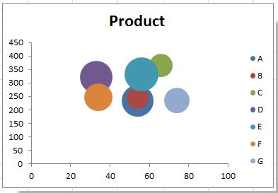 How to create bubble chart with multiple series in Excel?