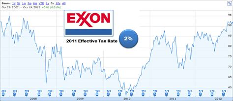Stock market quote exxon and also fx middle east wiki