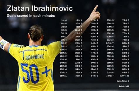 After record-breaking Sweden goal , Zlatan Ibrahimovic has