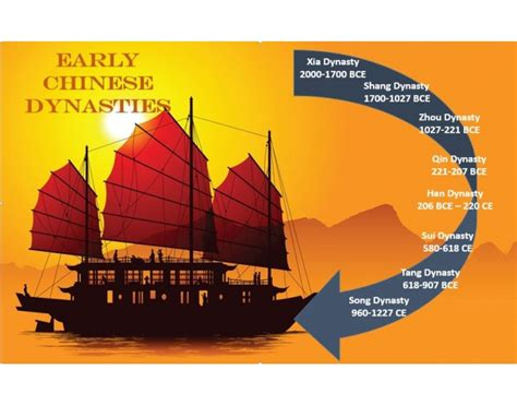 Early Chinese Dynasties Timeline